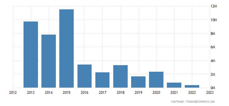 canada exports tajikistan