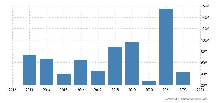 canada exports tanzania