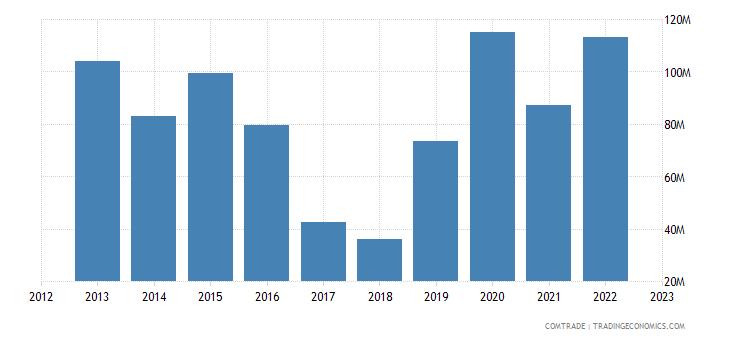 canada exports tunisia