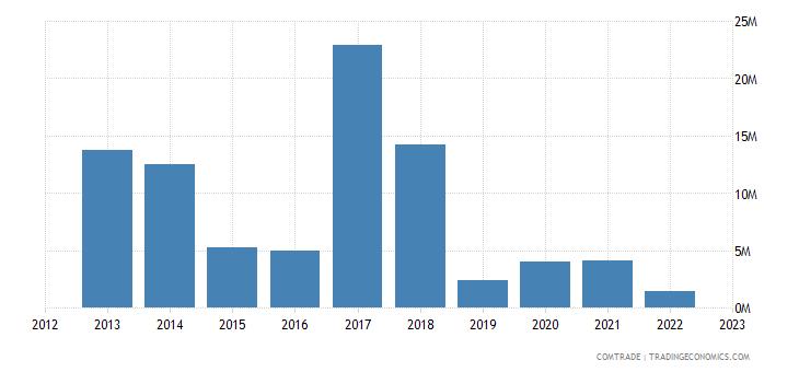 canada exports turkmenistan