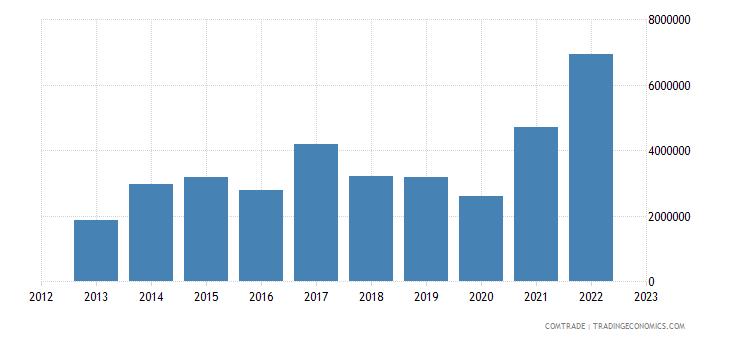 canada exports turks caicos isds
