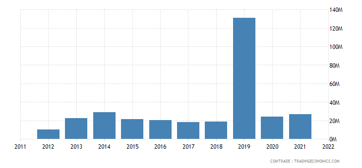canada exports uganda