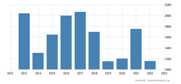 canada exports ukraine