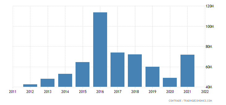 canada exports uruguay
