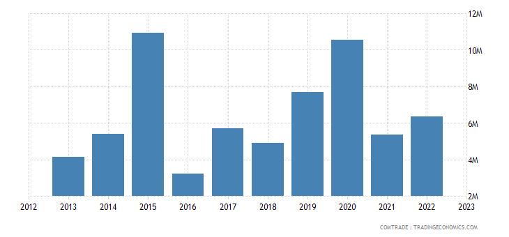canada exports uzbekistan