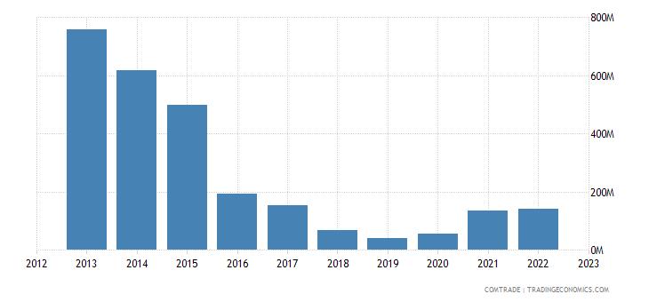 canada exports venezuela