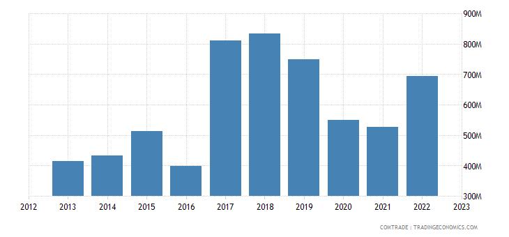 canada exports vietnam