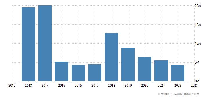 canada exports yemen