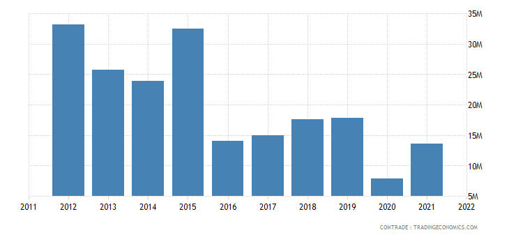 canada exports zambia