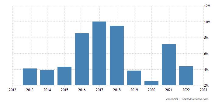 canada exports zimbabwe
