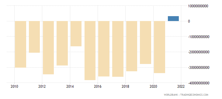 canada external balance on goods and services us dollar wb data