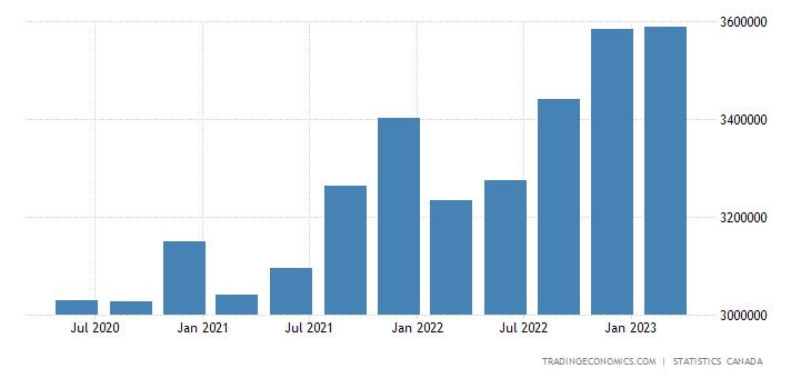 Canada Government External Debt