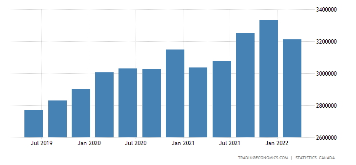 Canada Total Gross External Debt