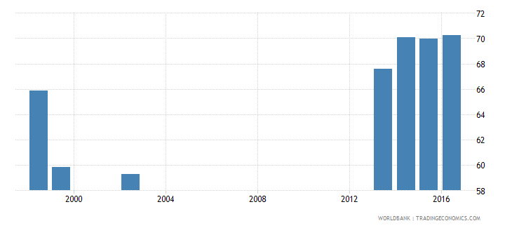 canada female share of graduates in social science business and law percent tertiary wb data