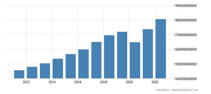 canada final consumption expenditure constant lcu wb data