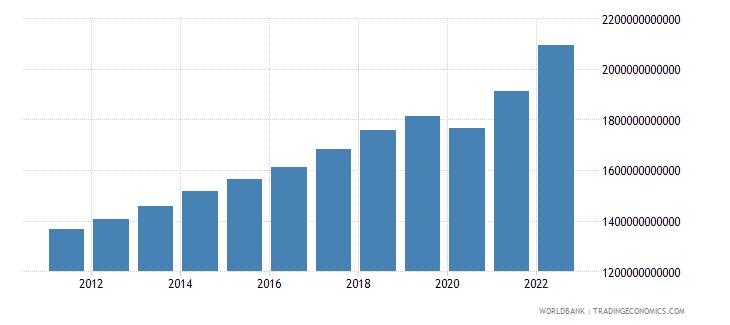 canada final consumption expenditure current lcu wb data