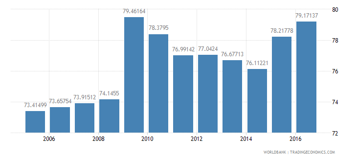 canada final consumption expenditure etc percent of gdp wb data