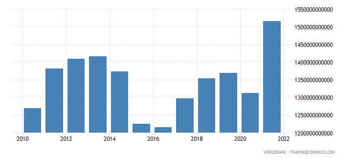 canada final consumption expenditure us dollar wb data