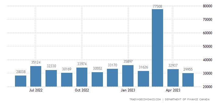 Canada Fiscal Expenditure