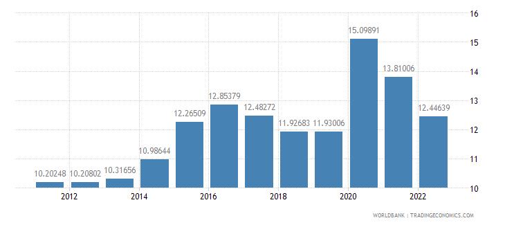 canada food exports percent of merchandise exports wb data
