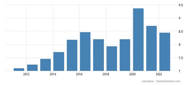 Canada Food Imports Percent Of Merchandise Imports