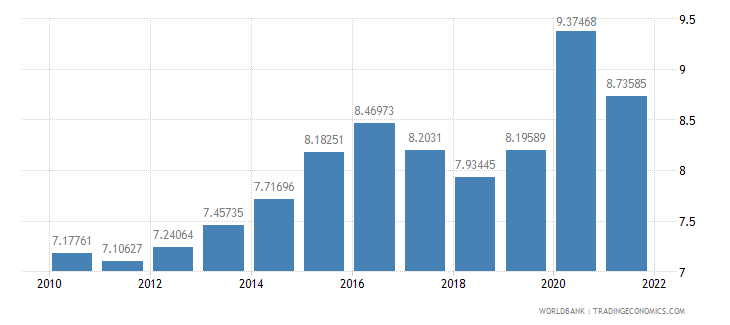canada food imports percent of merchandise imports wb data