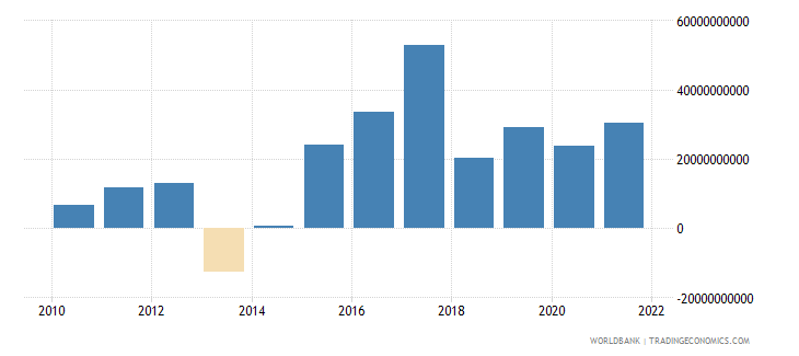 canada foreign direct investment net bop us dollar wb data