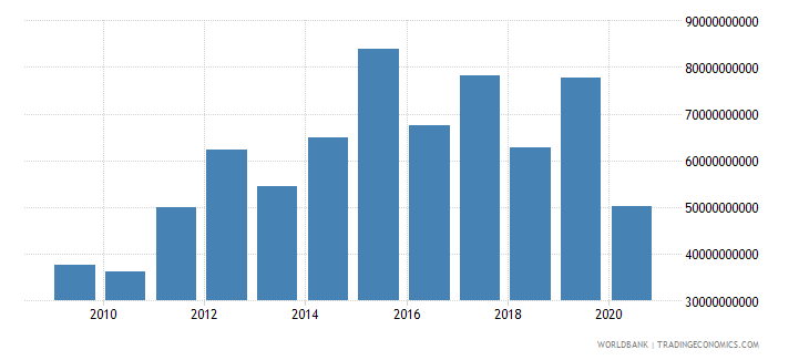 canada foreign direct investment net outflows bop current us$ wb data