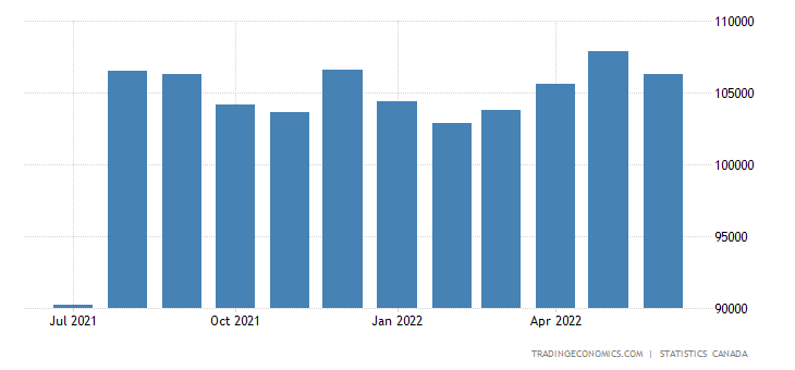 Canada Foreign Exchange Reserves