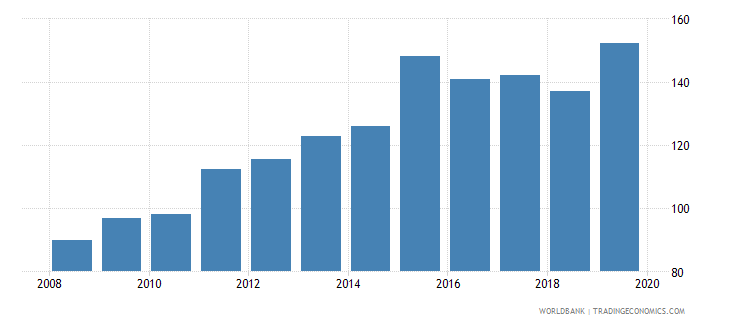canada foreign reserves months import cover goods wb data