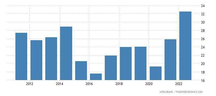 canada fuel exports percent of merchandise exports wb data