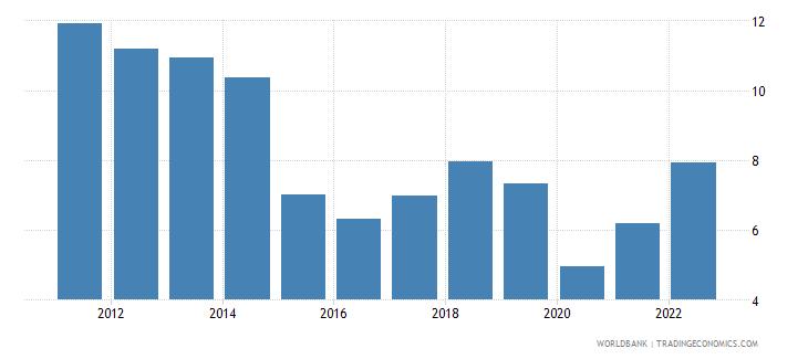 canada fuel imports percent of merchandise imports wb data
