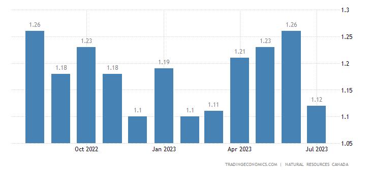 Canada Gasoline Prices