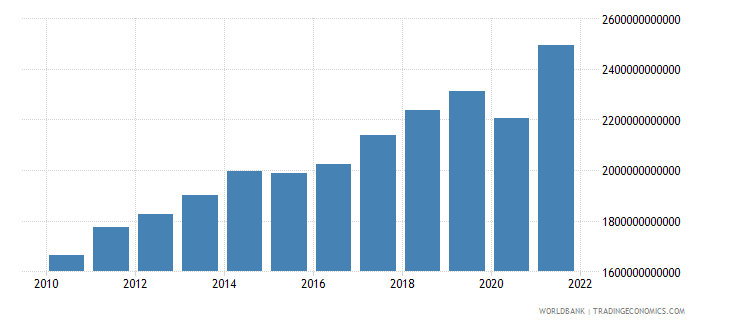 canada gdp at market prices linked series current lcu wb data