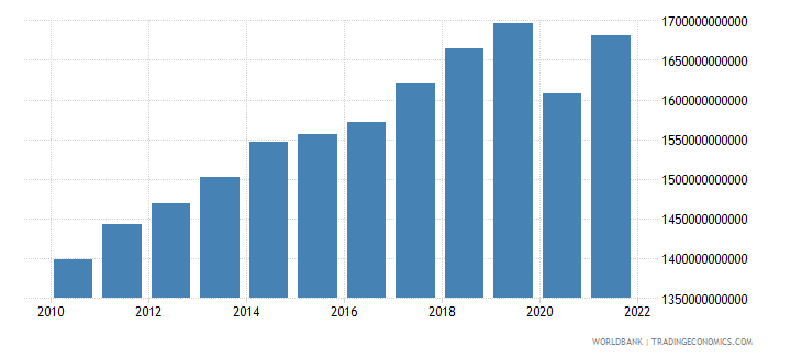 canada gdp constant 2000 us dollar wb data