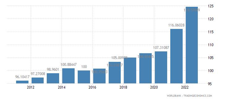 canada gdp deflator base year varies by country wb data
