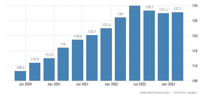 Canada GDP Deflator