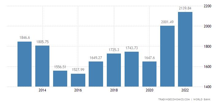 Canada GDP