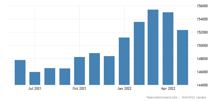 Canada GDP From Construction