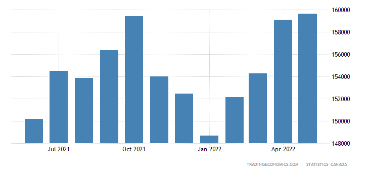 Canada GDP From Mining