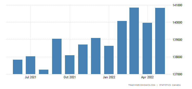 Canada GDP From Public Administration