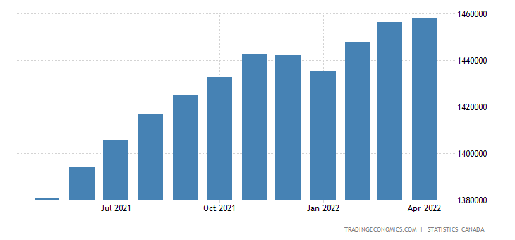 Canada GDP From Services