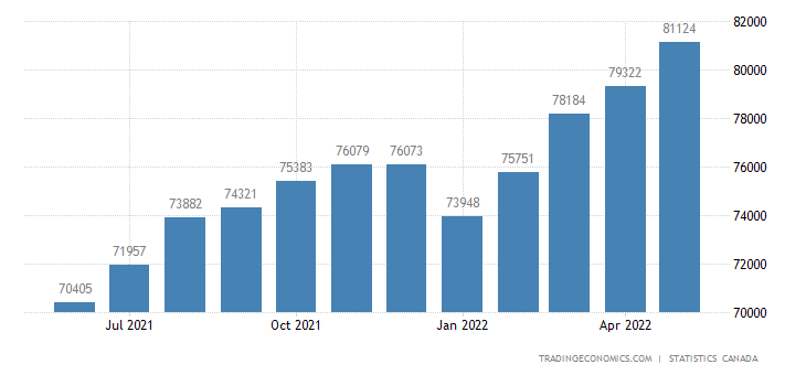 Canada GDP From Transport