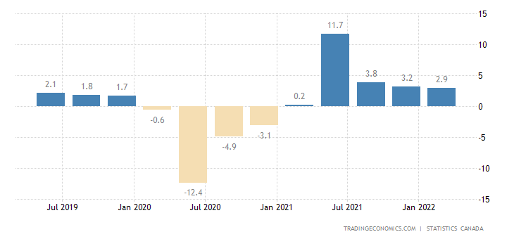 Canada GDP Annual Growth Rate