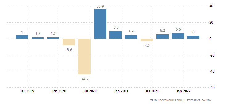 Canada GDP Growth Annualized