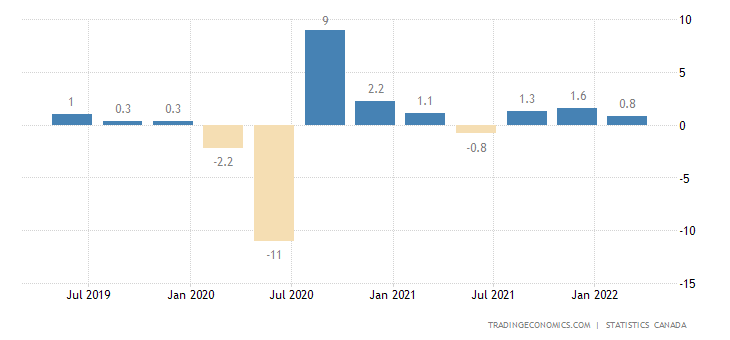 Canada GDP Growth Rate