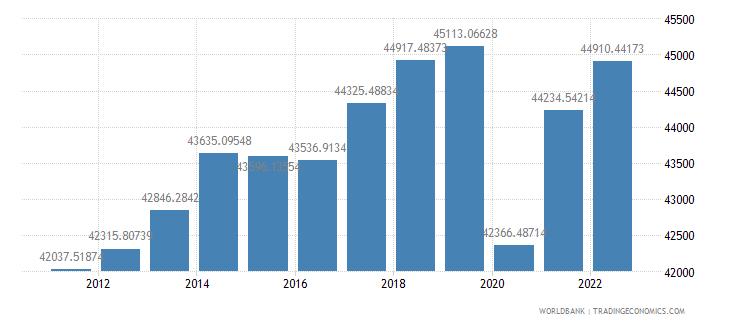 canada gdp per capita constant 2000 us dollar wb data