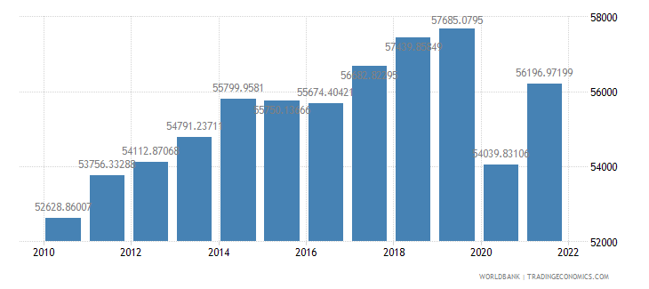 canada gdp per capita constant lcu wb data