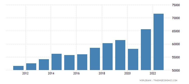 canada gdp per capita current lcu wb data