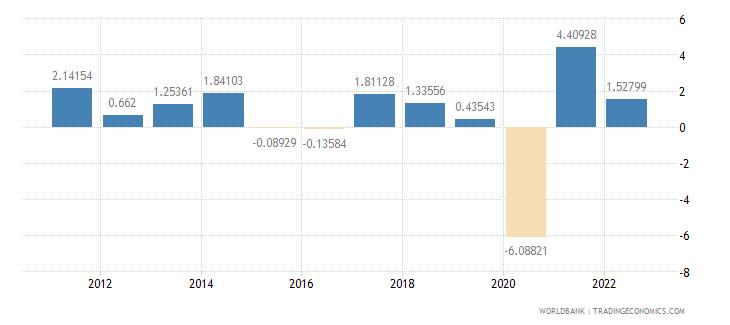 canada gdp per capita growth annual percent wb data
